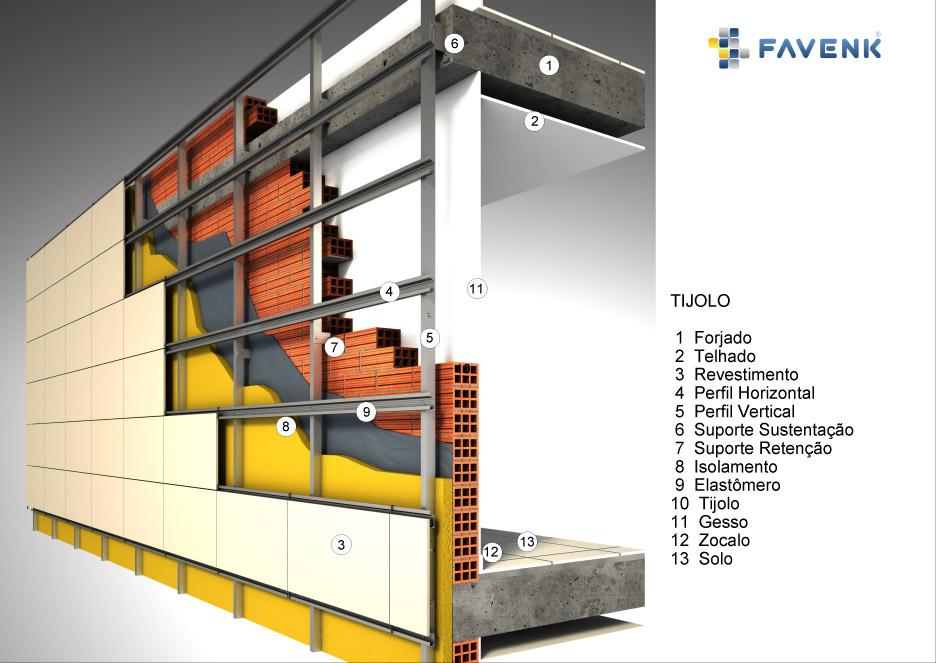 Favenk fachada ventilada - Materiales de construccion para fachadas ...